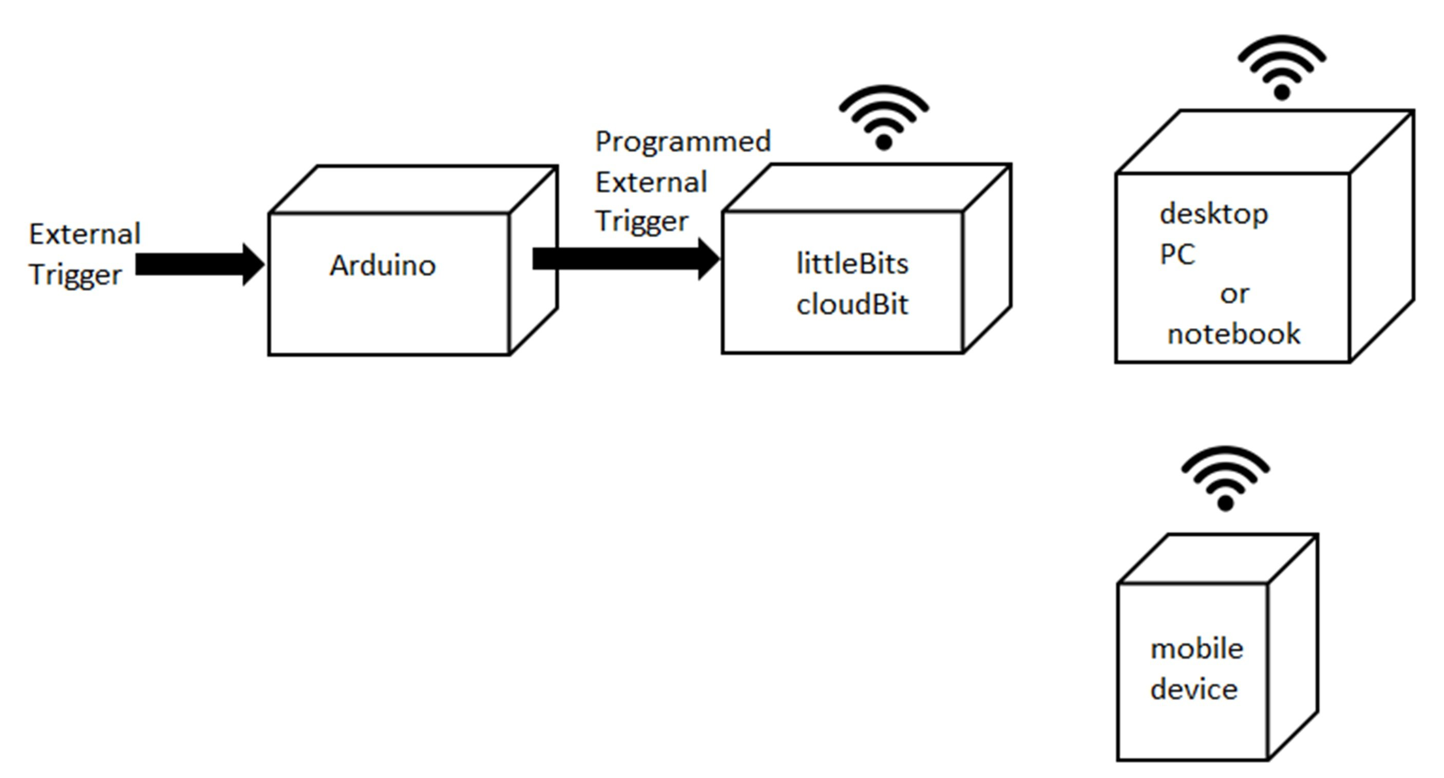 The IoT notification device block diagram.