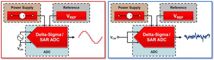 sine-wave input test setup; input-short test setup