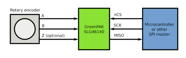 Figure 1: System Connections with One Encoder Device