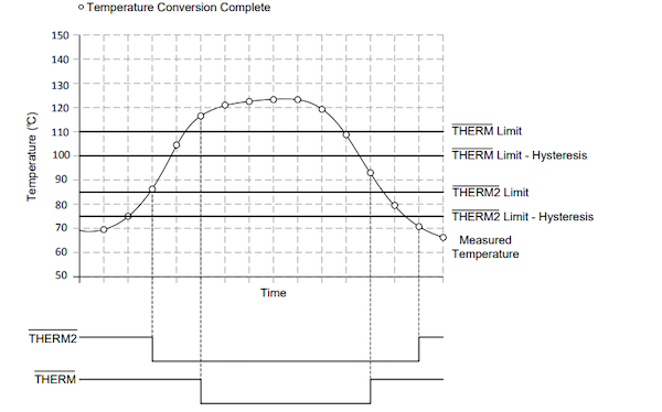 Figure 2: The THERM and THERM2 interrupt operations in the TMP451-Q1