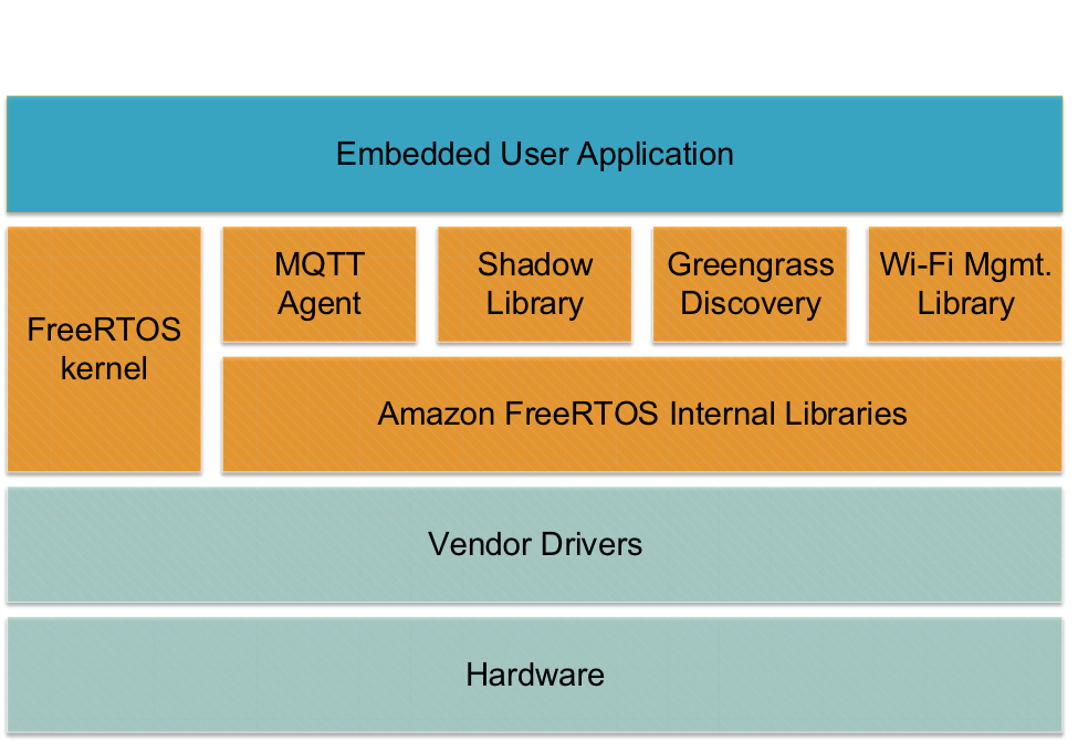 Amazon FreeRTOS: An Embedded OS for IoT Devices - News