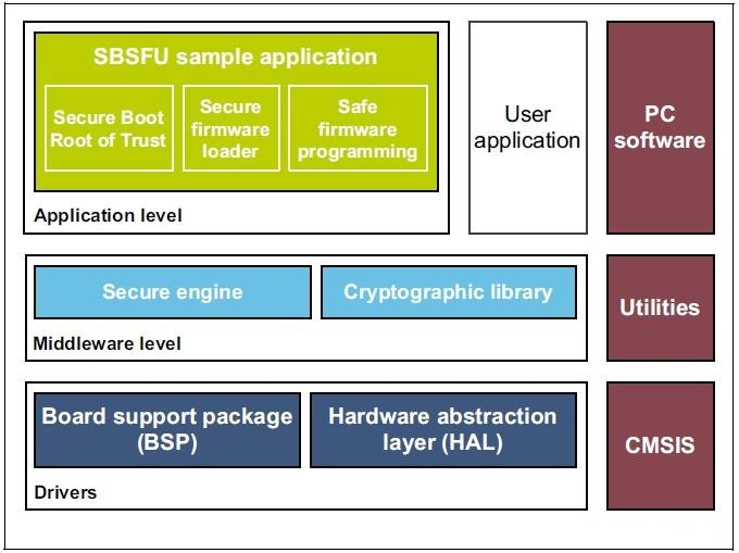MCUs Eye Software Add-Ons to Boost IoT Security - News