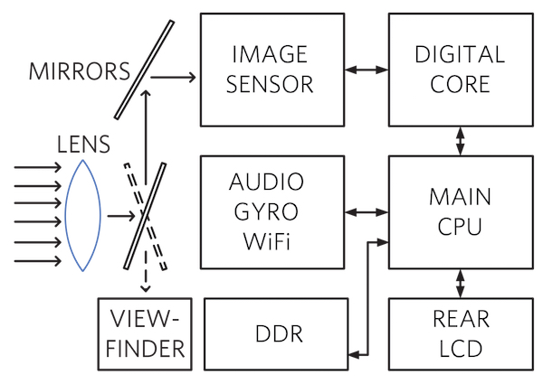 DSLR camera block diagram
