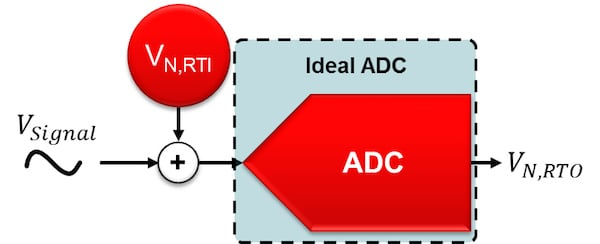 Noiseless ADC preceded by a noise source equal to the ADC's input-referred noise