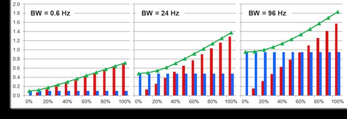 Limiting ENBW reduces total noise: 96Hz (left), 24Hz (middle), 4.8Hz (right)