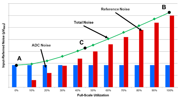 ADC noise (blue bar chart), reference noise (red bar chart) and combined ADC plus reference noise (green line) as a function of positive FSR utilization