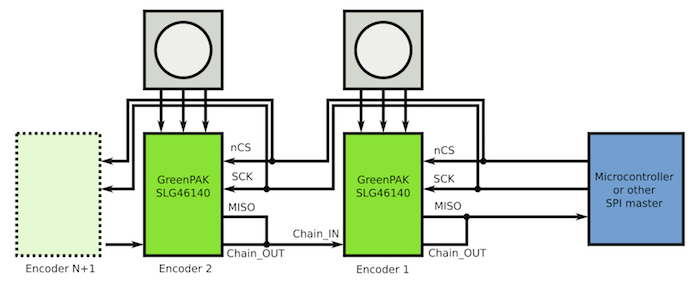 Figure 2: System Connections with Multiple Encoders