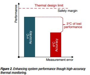 Figure 3: Enhancing system performance through high-accuracy thermal monitoring