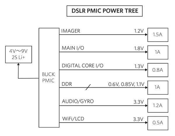 Figure 3. DSLR Camera Power Tree (PMIC)