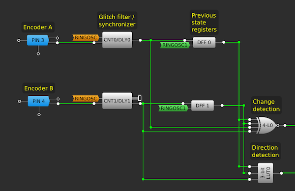 Figure 3. Quadrature signal input block