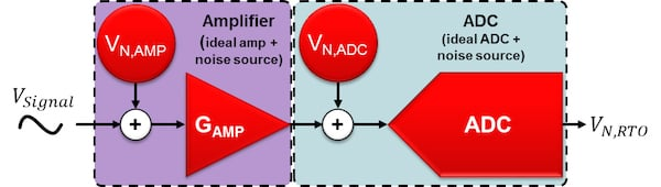 Noiseless amplifier and noiseless ADC with separate, referred-to-input noise sources