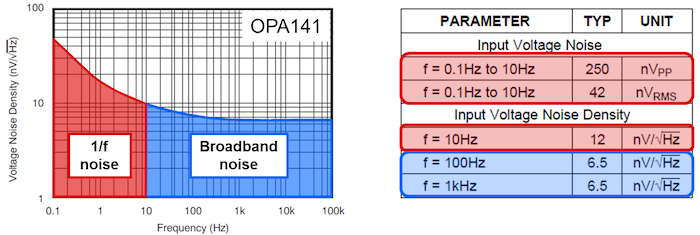OPA141 table of noise parameters and voltage-noise density plot, with 1/f (red) and broadband noise (blue) highlighted