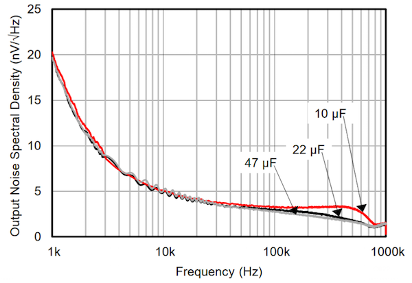 Output noise spectral density plot for the REF6025