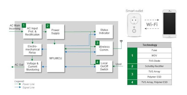 Smart outlet block diagram showing where protection and control components are required. The table lists the recommended component options.