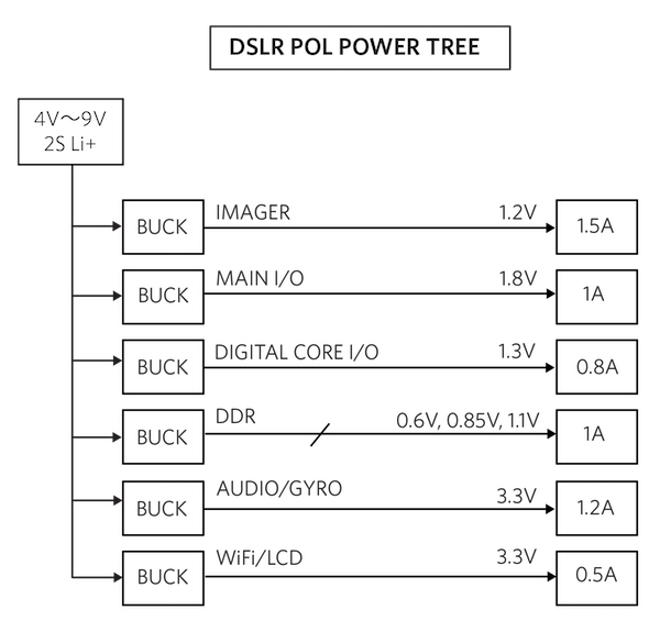 Figure 4. DSLR Camera Power Tree (POL)