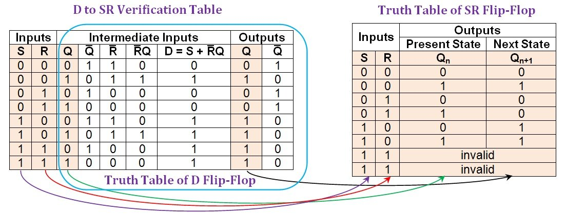 00e0219c2 Figure 4  Comparison between the D-to-SR verification table and the truth  table of an SR flip-flop.
