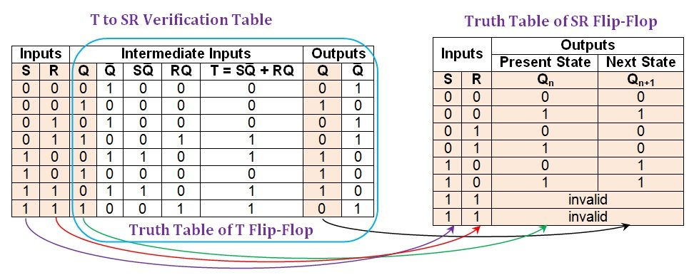 6bd6cd1a7 Figure 4  Comparison between the T-to-SR verification table and the truth  table of an SR flip-flop.