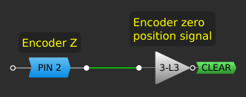logic for Z input signal
