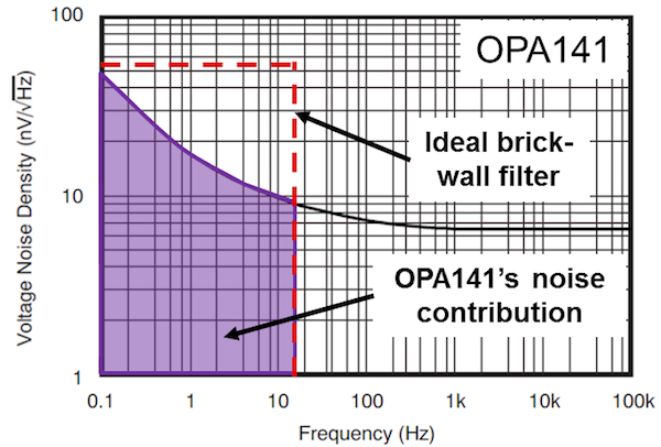 OPA141 voltage-noise spectral density plot with ideal brick-wall filter at 14Hz