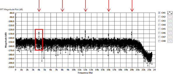 FFT showing intermodulation tones at multiples of 4 kHz
