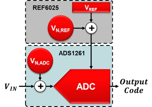 System setup using the ADS1261 and REF6025