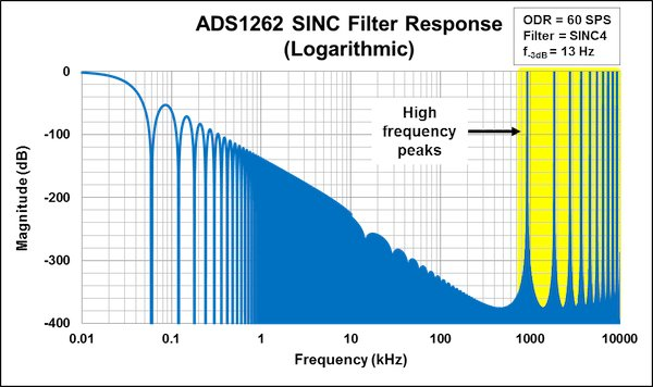 ADS1262 SINC filter response — logarithmic frequency scale, fmax=10MHz