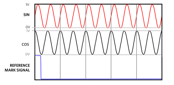 Sinusoidal signals comprising of sine and cosine waves where the encoder performs simultaneous samples of both signals.