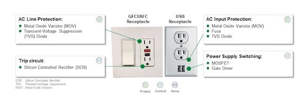 Recommended protection and control components for GFCIs, AFCIs, and USB charging outlets.