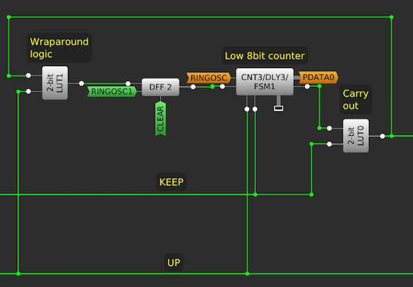 Carry Out and Wraparound Logic for Lower 8-bit Counter