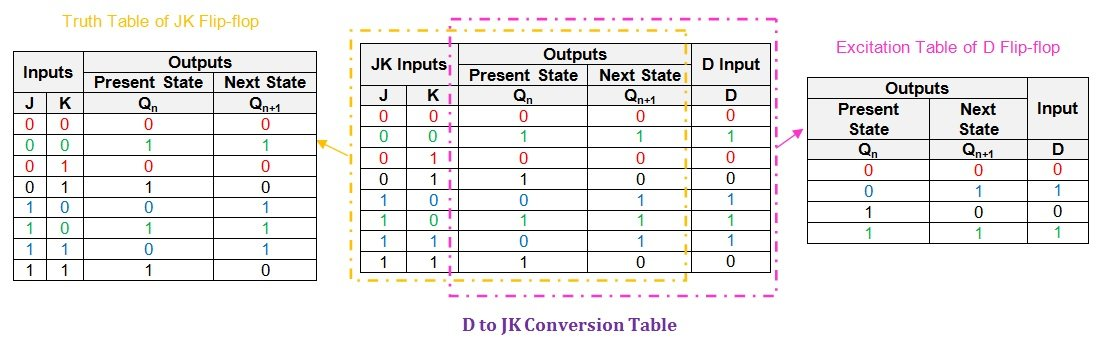 Conversion of D Flip-Flops