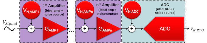 Noiseless amplifiers and noiseless ADC with separate, referred-to-input noise sources