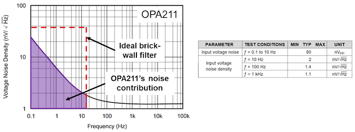 OPA211 voltage-noise spectral density plot and table of noise specifications