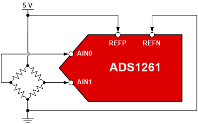 Measuring a resistive bridge using the ADS1261 and a ratiometric reference