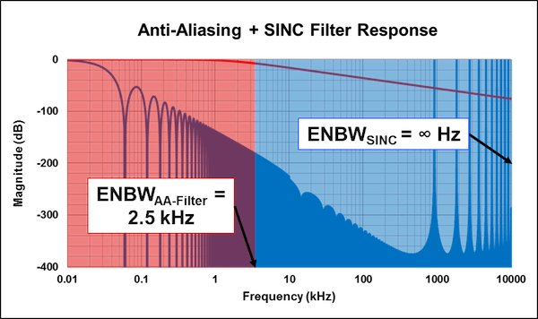 ENBWs of SINC and anti-aliasing filters