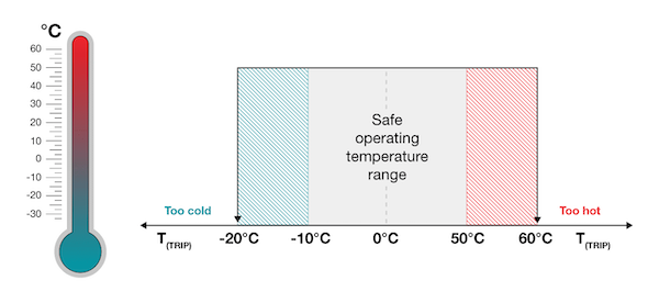 Figure 6: Undertemperature and Overtemperature protection with the TMP390-Q1