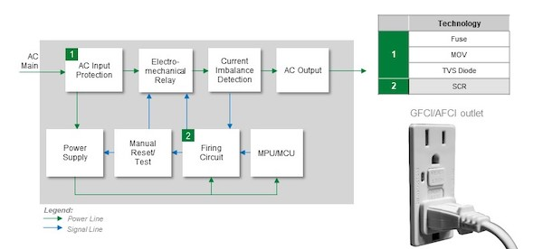 Block diagram of a GFCI or an AFCI.