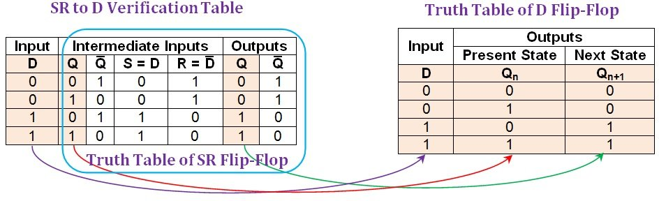 ee254afcd Figure 6  Comparison between an SR-to-D verification table and the truth  table of D flip-flop.