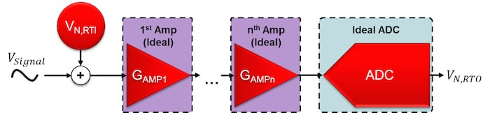 Multiple noiseless amplifiers at the input of an ADC with one total input-referred noise source
