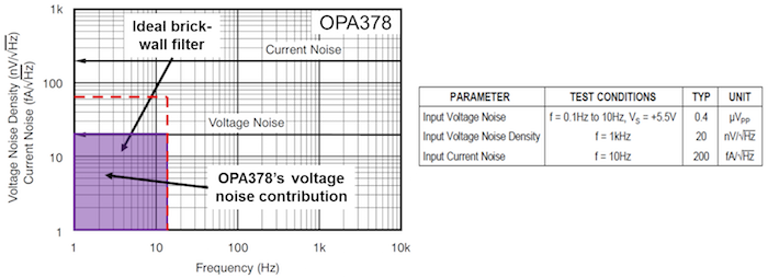 OPA378 voltage-noise spectral density plot and table of noise specifications
