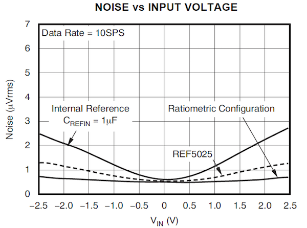 Comparing the total noise increase from internal, external and ratiometric reference configurations with the ADS1259