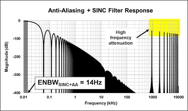System response of SINC and anti-aliasing filters