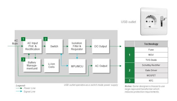 Block diagram of a USB outlet.