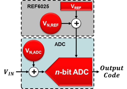 System setup using the ADS1262 and REF6025