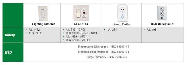 The safety and ESD standards applicable to light dimmers and power outlets.