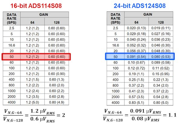 Input-referred noise (µVRMS [µVPP ]) tables showing G = 64 and 128 V/V – SINC3 filter, AVDD = 3.3V, AVSS = 0V, PGA enabled, global chop disabled and internal 2.5V reference