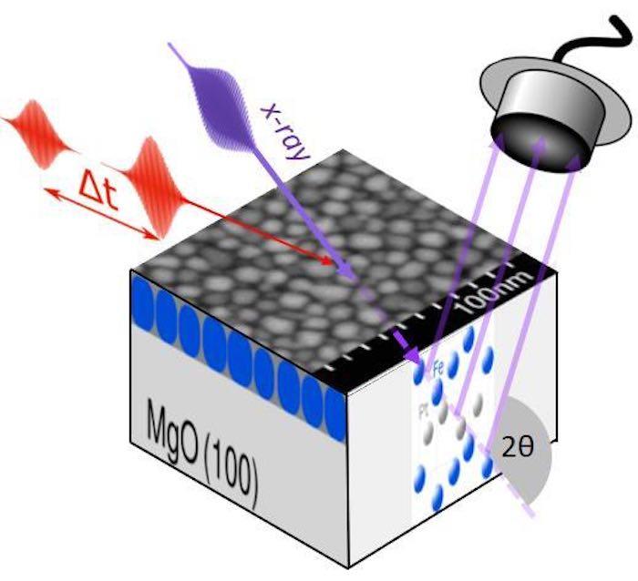 Iron-platinum nanoparticle film.