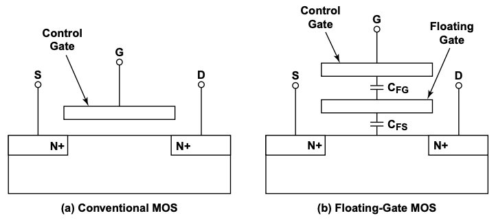 Floating gate MOS vs. conventional MOS structure