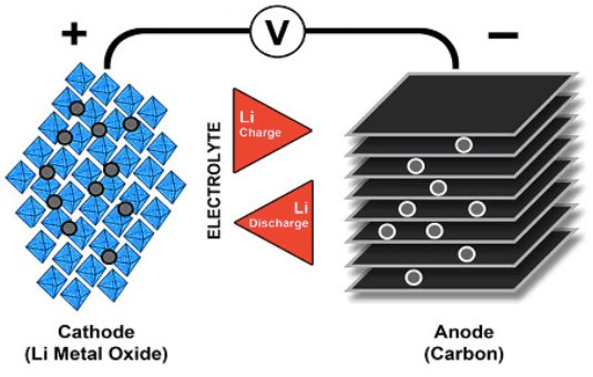 Flow of ions in a Li-ion battery