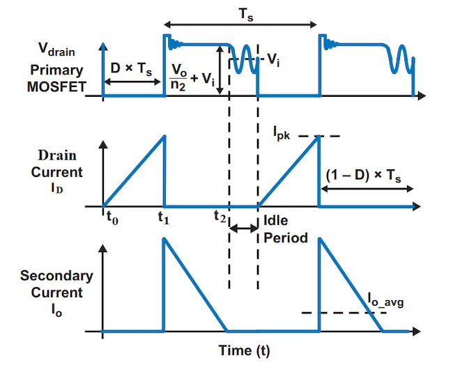 Flyback converter waveforms in DCM