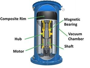 Flywheel storage diagram